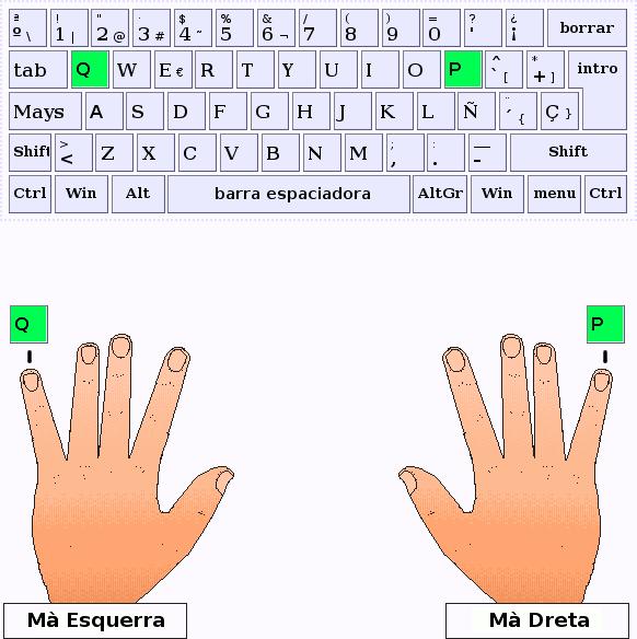 Els dits menuts de la mà esquerra i dreta respectivament puslen les tecles Q i P