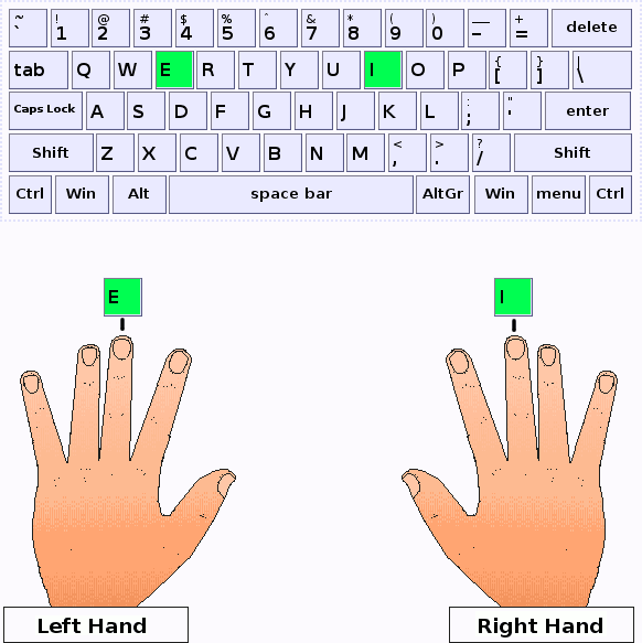 Middle fingers of the left and right hands press the keys E and I respectively