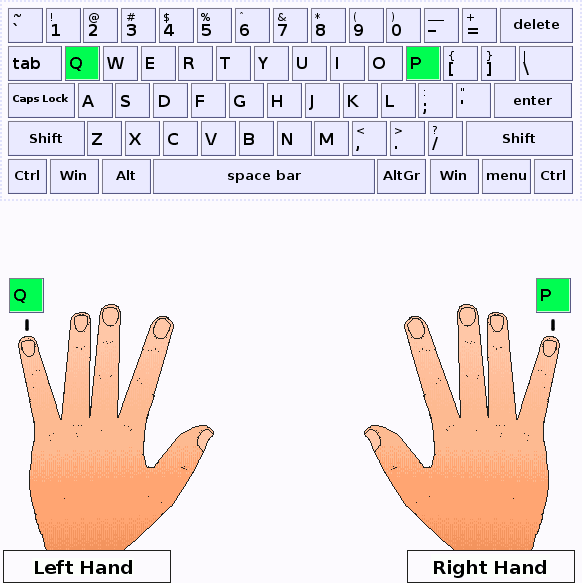 Little fingers of left and right hands press Q and P keys respectively
