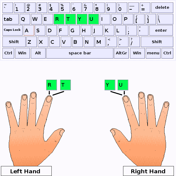 Index fingers should press R,T,Y,U keys