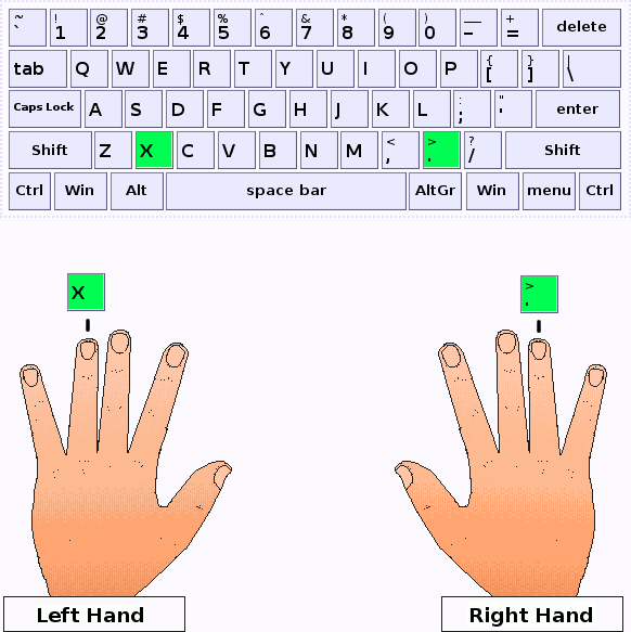 Ring fingers of the left and right hand should press X key and dot key respectively