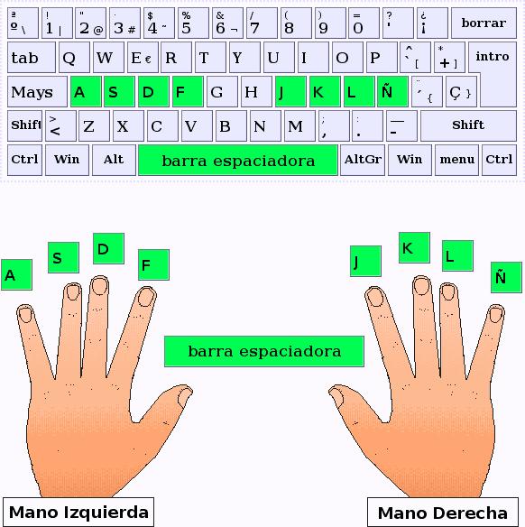 La posición de las manos - ARTypist