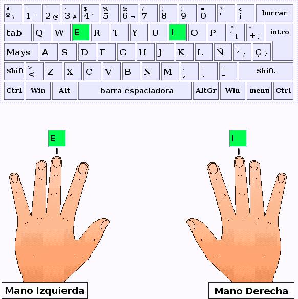 Los dedos corazón de la mano izquierda y derecha pulsan las letras E,I respectivamente