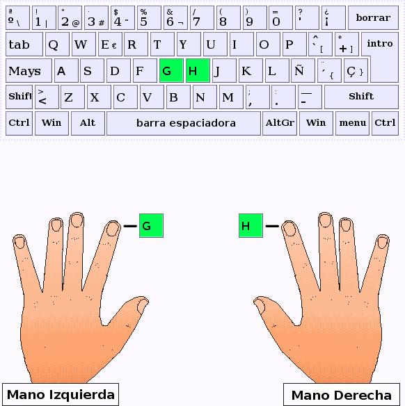 Los dedos índice pulsan las letras G y H