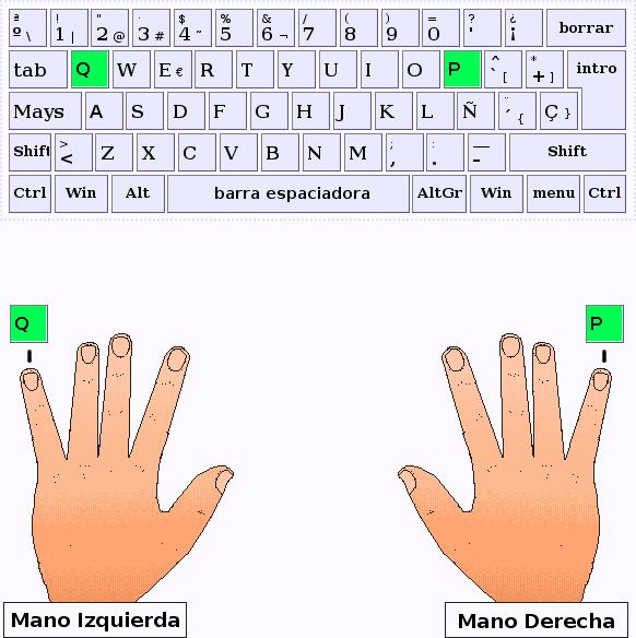 Los dedos meñique de la mano izquierda y derecha pulsan las letras Q y P respectivamente