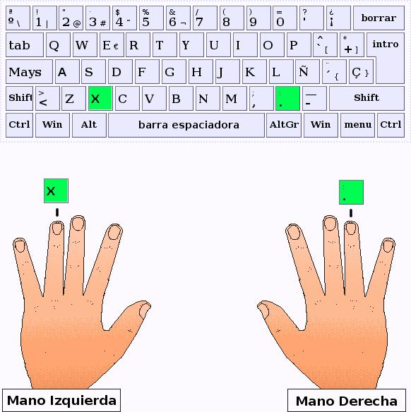 Los dedos anular de la mano izquierda y derecha pulsan las letras X y punto respectivamente