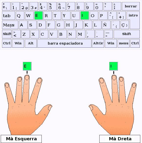 Els dits cors de les mans esquerra i dreta pulsen les tecles E,I respectivament