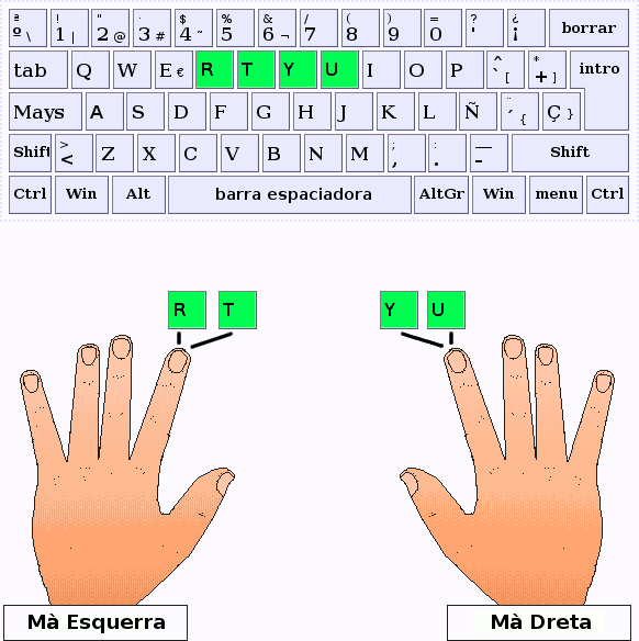 Els dits índex pulsen les lletres R,T,Y,U
