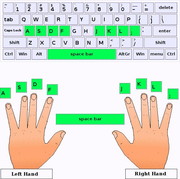 hand positioning artypist